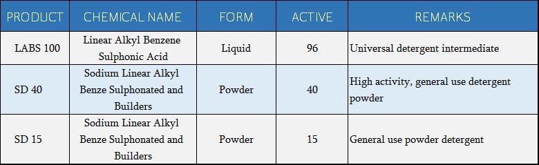 SULPHONIC ACIDS AND SALTS